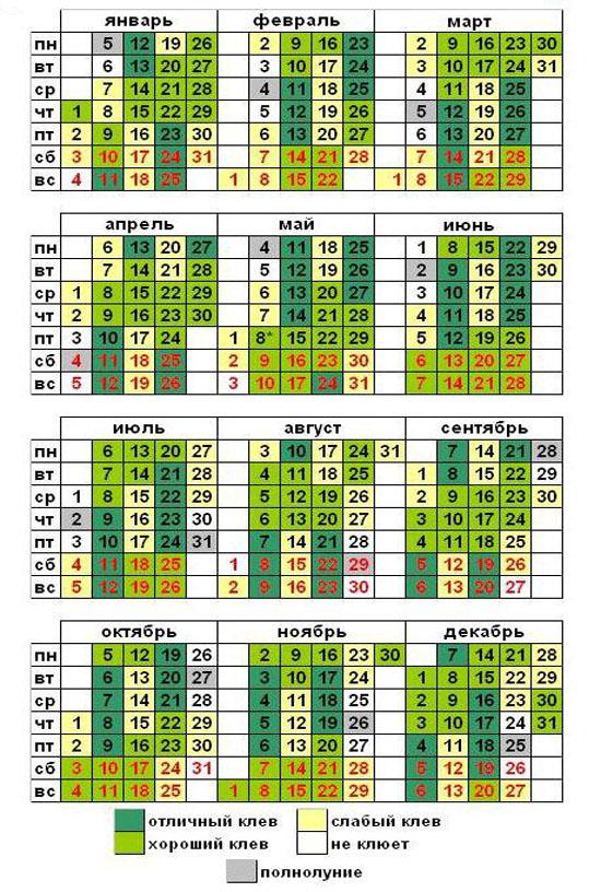 Лунный календарь на 2018 год